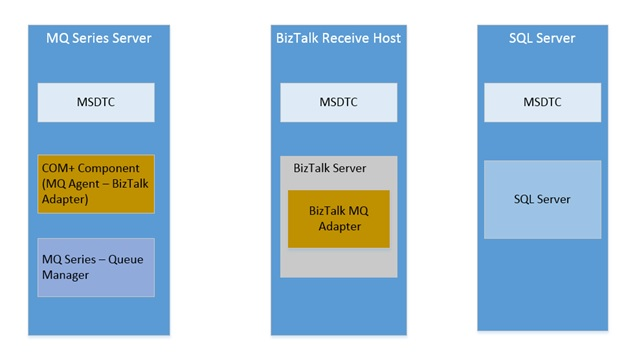 Why does BizTalk need MSDTC? | Hooking Stuffs Together