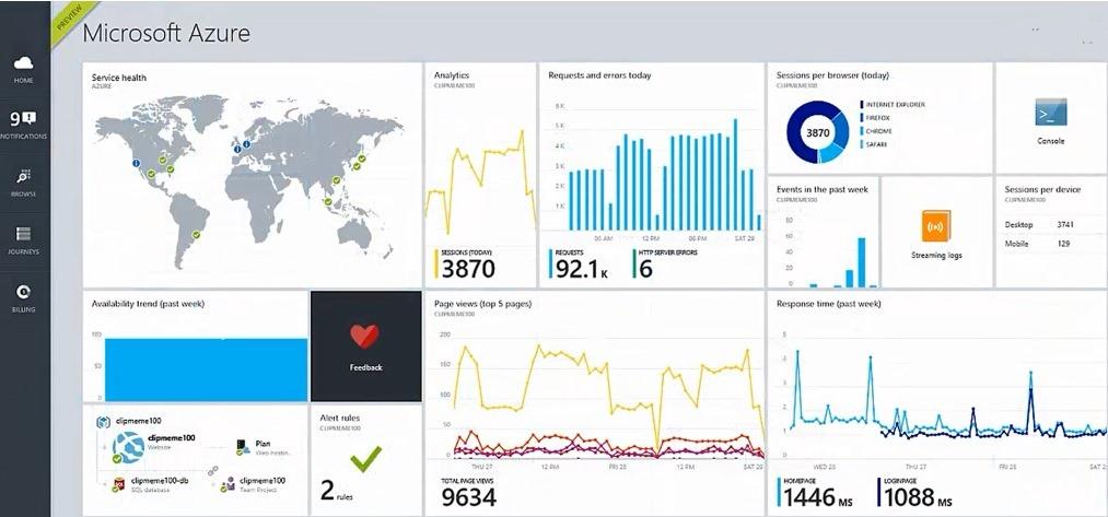 Azure Preview Portal vs Azure Management Portal | Hooking
