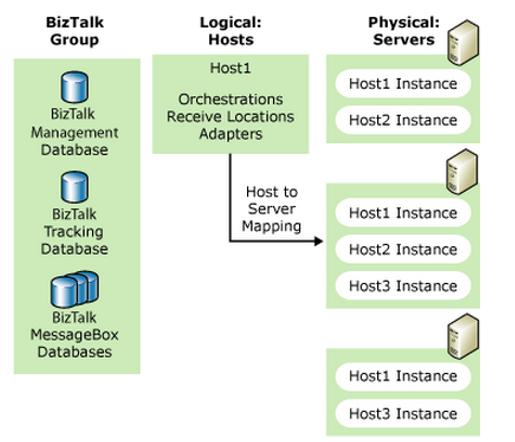 BizTalk Host and Host Instance | Hooking Stuffs Together