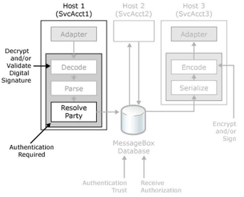 Security Features in BizTalk Server | Hooking Stuffs Together