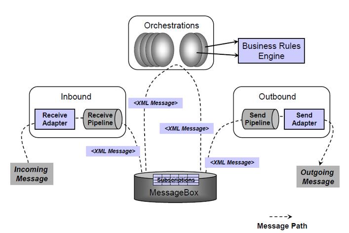 BizTalk Server Configuration | Hooking Stuffs Together
