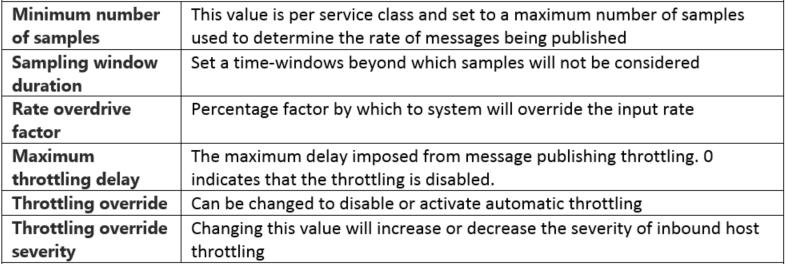 biztalk setting dashboard host level part 2 hooking