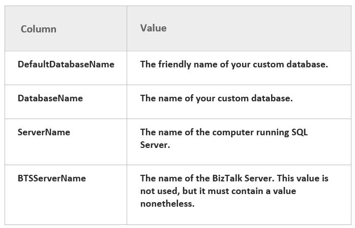 BizTalk Server Disaster Recovery | Hooking Stuffs Together