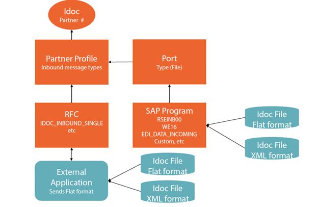 IDOC schemas generation in BizTalk   Hooking Stuffs Together