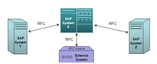RFCs/BAPI vs  IDOCs | Hooking Stuffs Together
