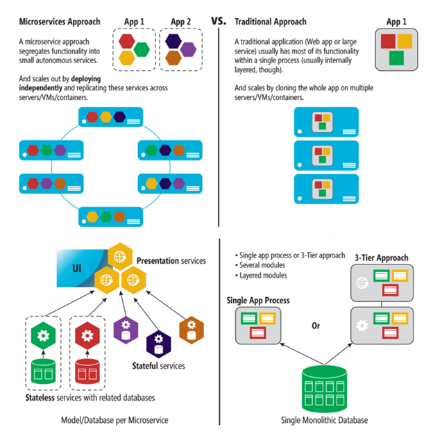 Microservices: A new approach to building applications ...