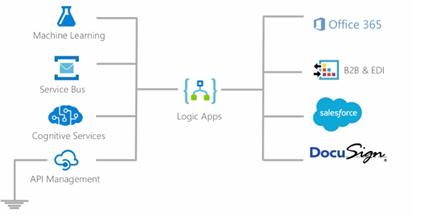 When to use Logic Apps vs BizTalk Server | Hooking Stuffs